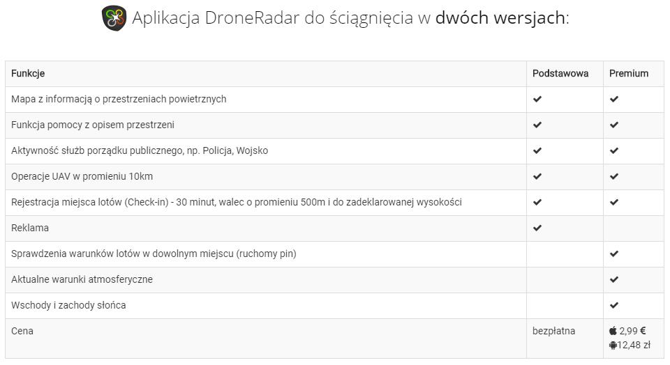 DroneRadar wersja podstawowa i premium