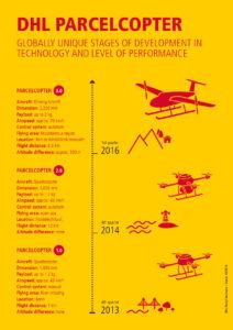 budowa drona firmy DHL do transportu paczek