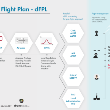 dFPL – cyfrowe plany lotów dla dronów